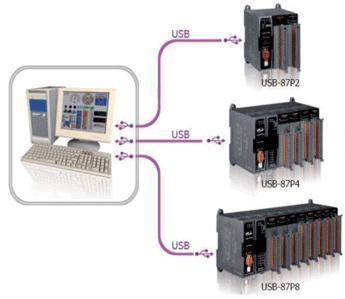 Аппаратный контролер ICP-DAS USB87P, с возможностью расширения функций